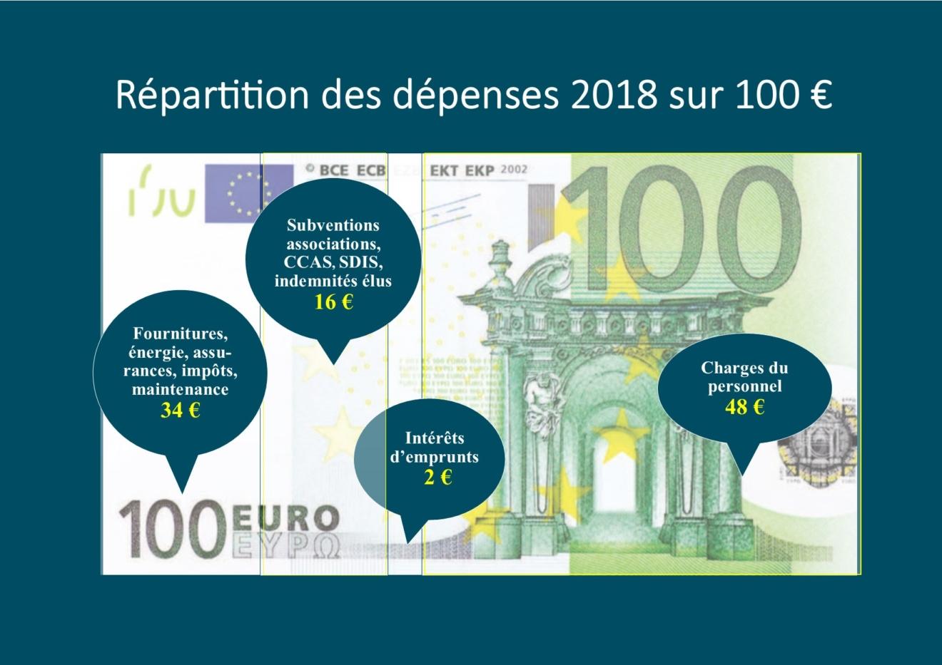 depenses 100€